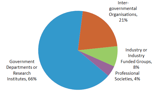 Organisation Type, click to enlarge